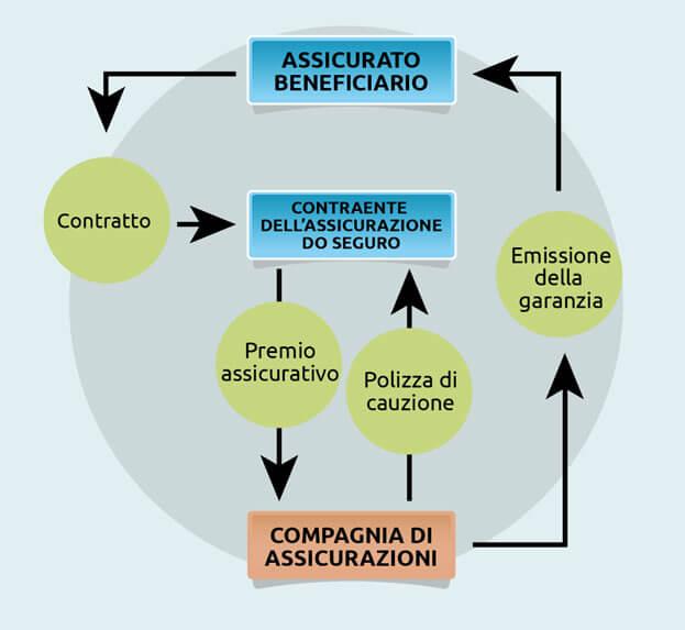 grafico-seguros-italiano
