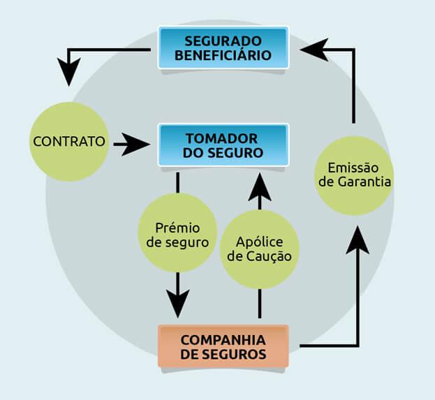 grafico-seguros-portugues